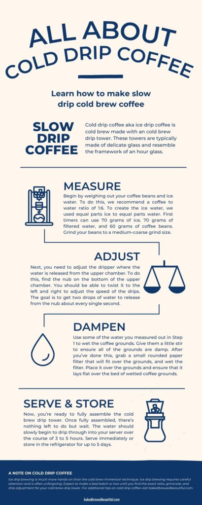 Cold Drip Brew InfoGraphic